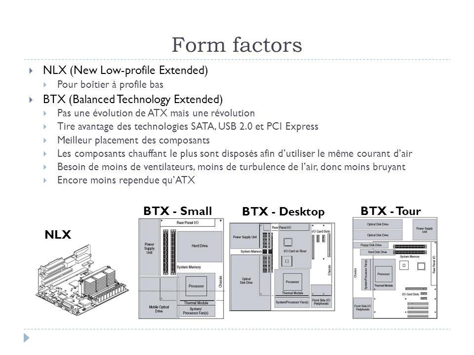Form factors NLX (New Low-profile Extended)