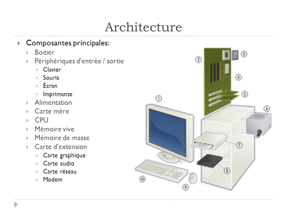 Architecture Composantes principales: Boitier