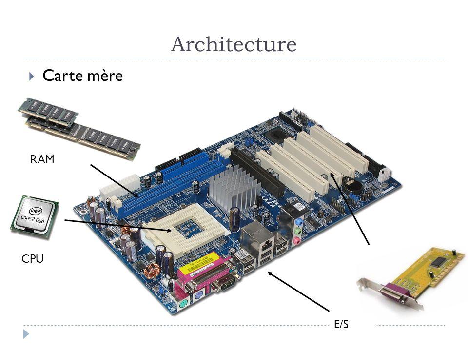 Architecture Carte mère RAM CPU E/S
