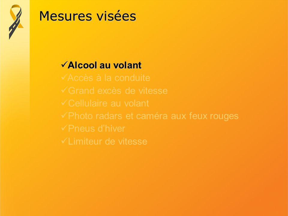 Mesures visées Alcool au volant Accès à la conduite