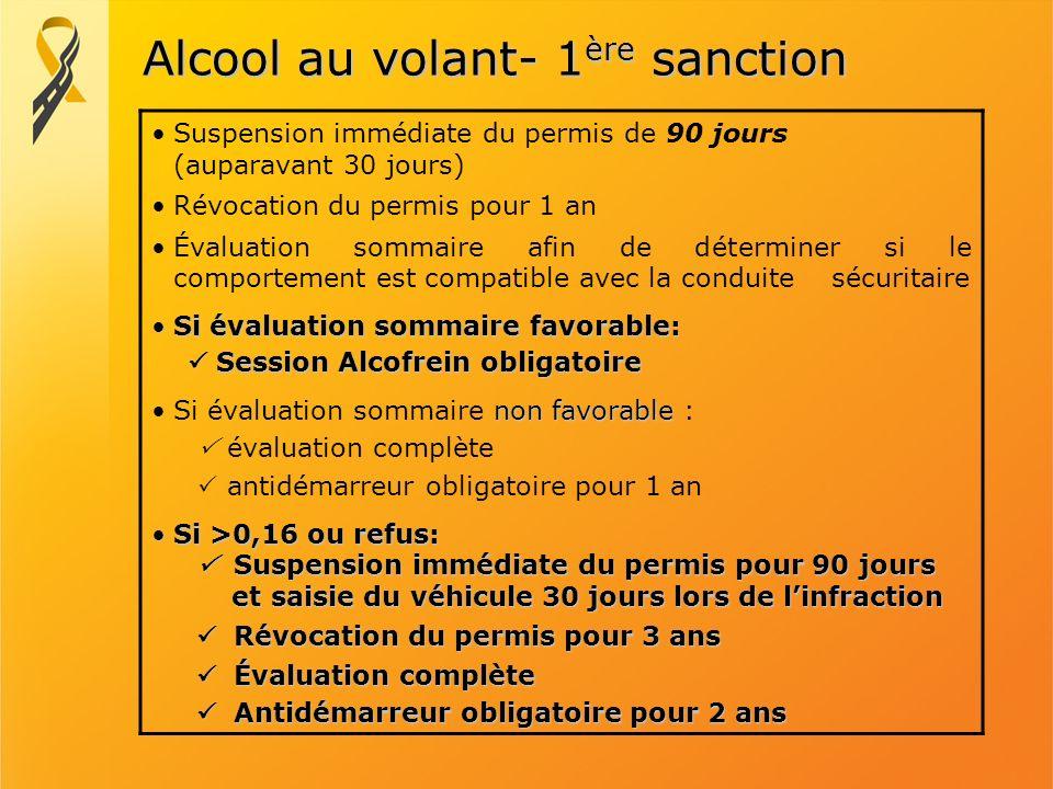 Alcool au volant- 1ère sanction