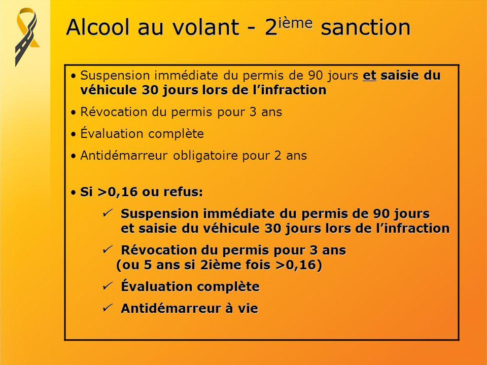 Alcool au volant - 2ième sanction