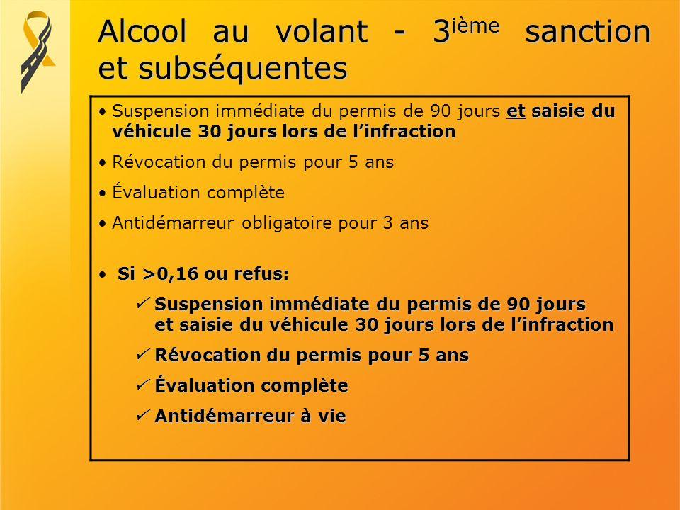 Alcool au volant - 3ième sanction et subséquentes