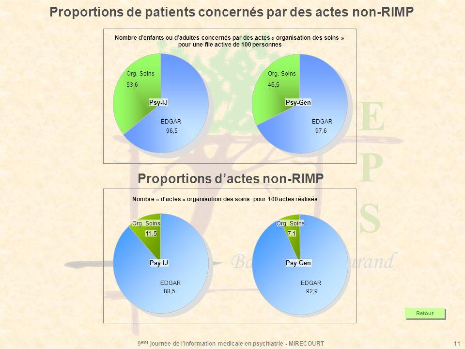 Proportions de patients concernés par des actes non-RIMP