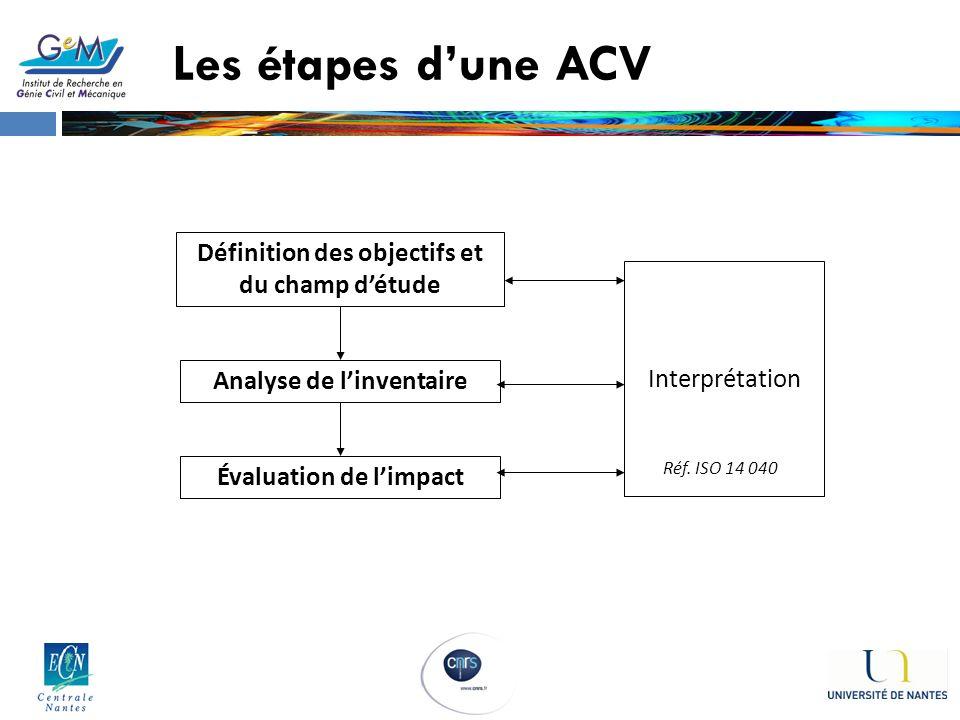 Les étapes d'une ACV Définition des objectifs et du champ d'étude