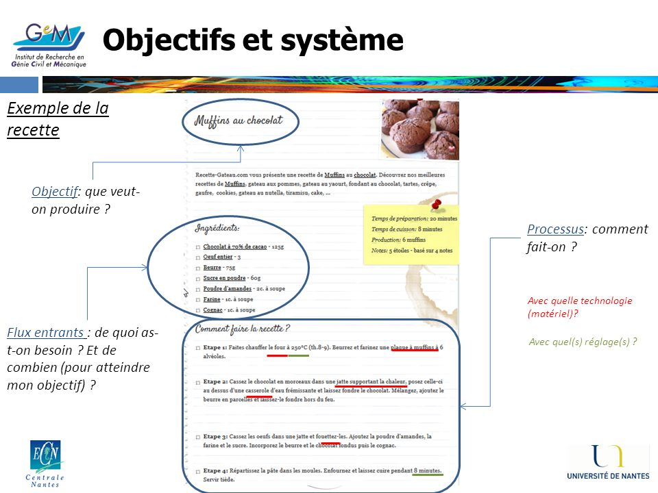 Objectifs et système Exemple de la recette
