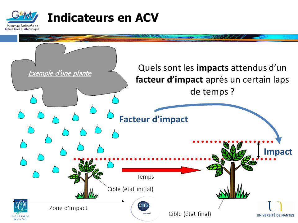 Indicateurs en ACV Quels sont les impacts attendus d'un facteur d'impact après un certain laps de temps