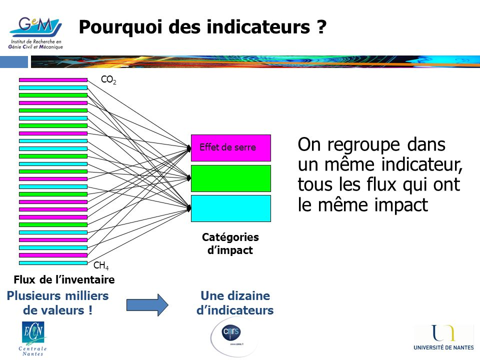 Pourquoi des indicateurs