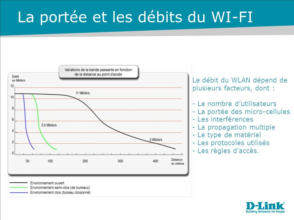 La portée et les débits du WI-FI