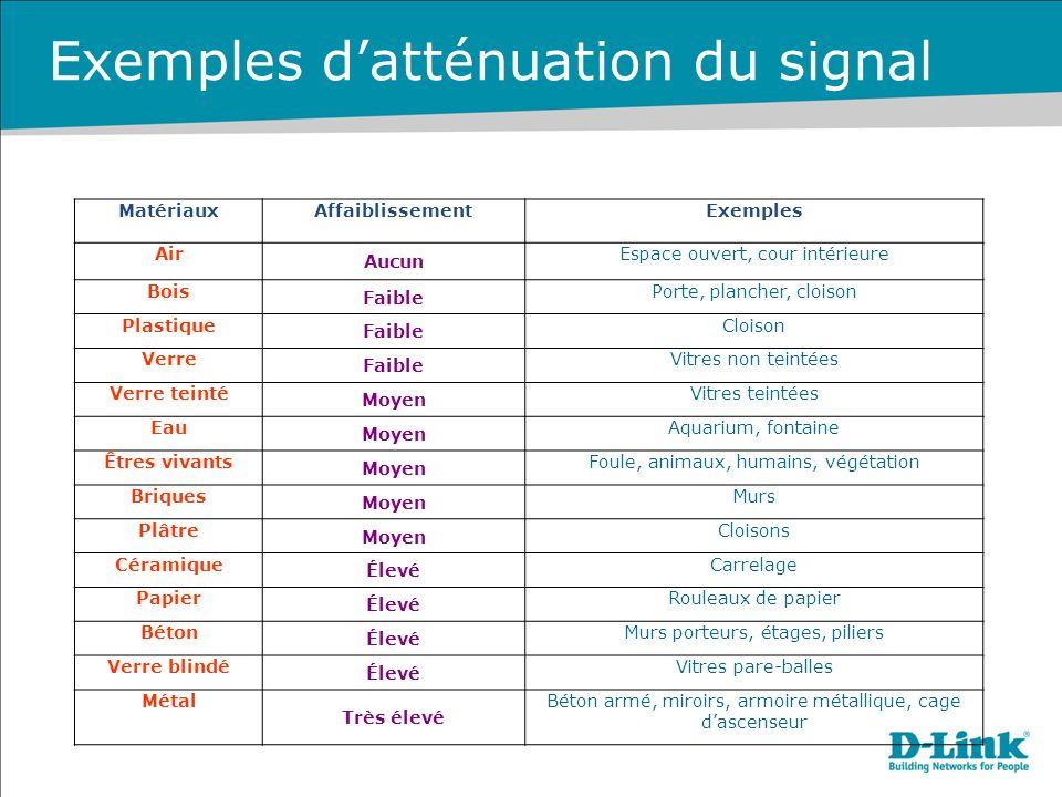 Exemples d'atténuation du signal