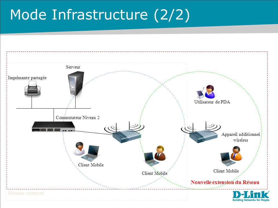 Mode Infrastructure (2/2)