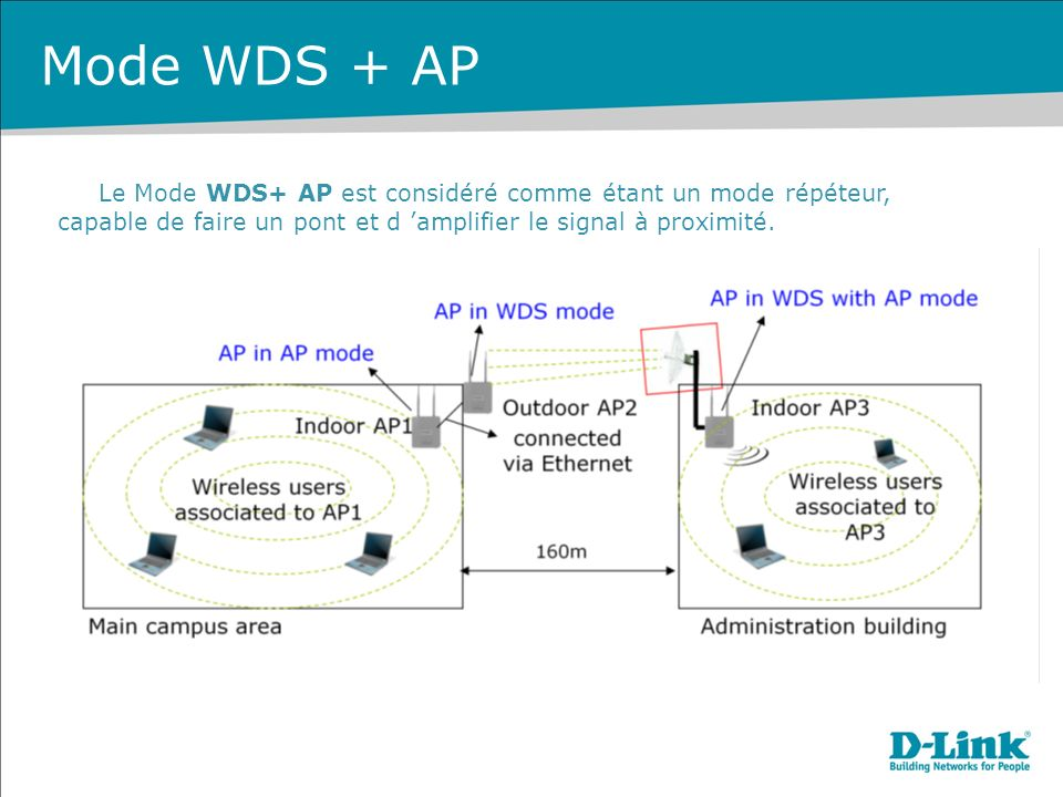 Mode WDS + AP Le Mode WDS+ AP est considéré comme étant un mode répéteur, capable de faire un pont et d 'amplifier le signal à proximité.
