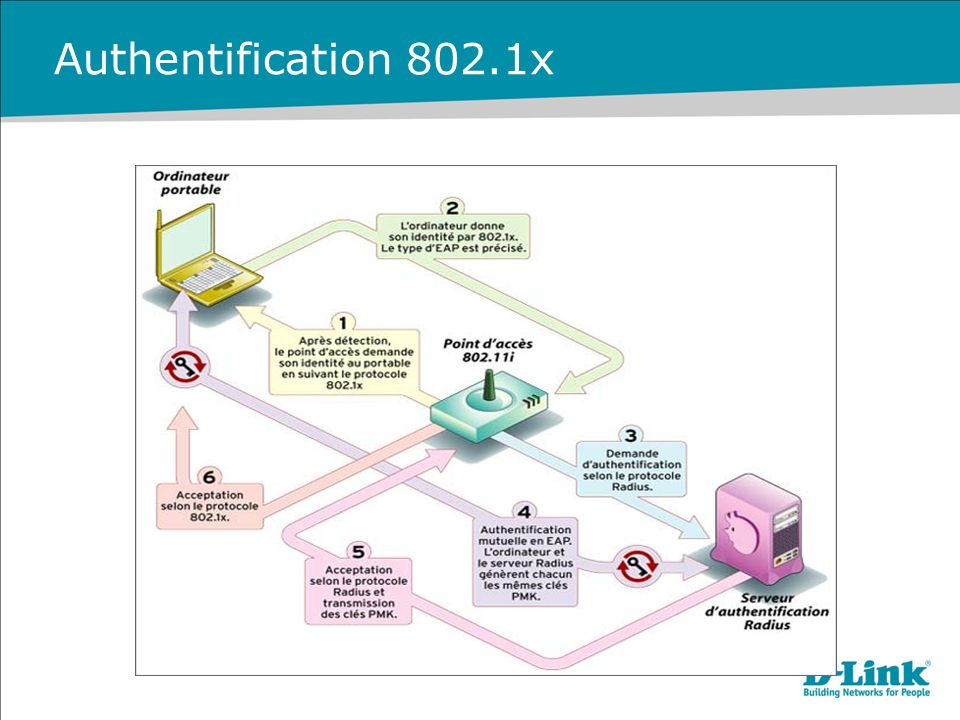 Authentification 802.1x
