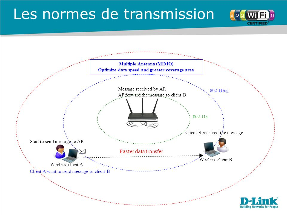 Les normes de transmission
