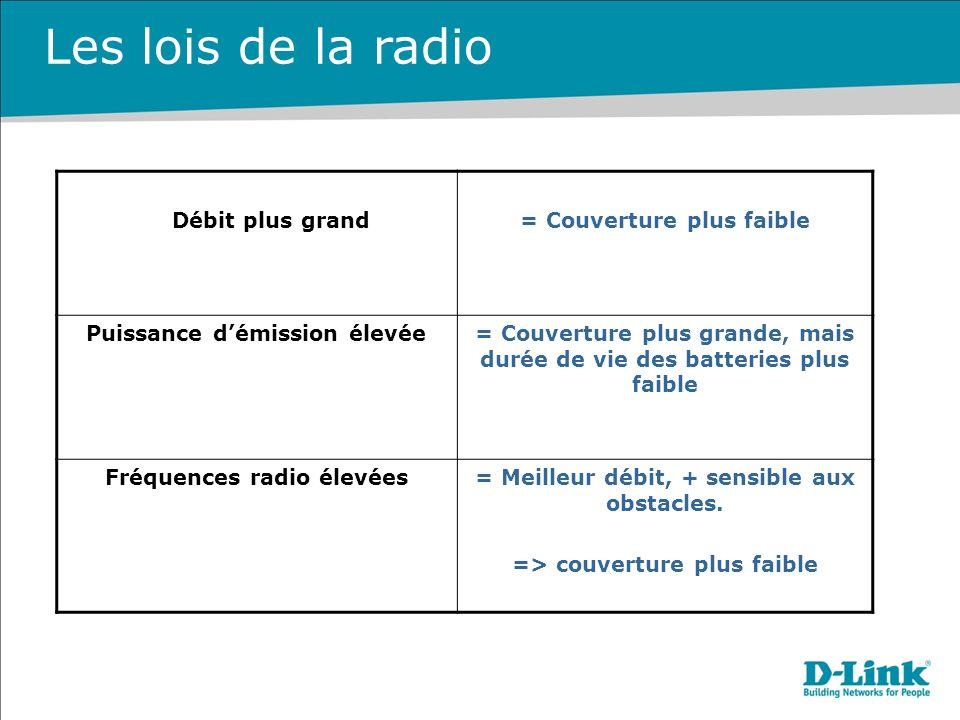Les lois de la radio Débit plus grand = Couverture plus faible
