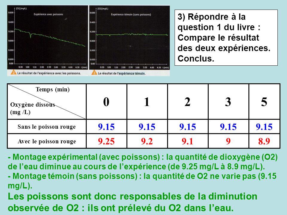 3) Répondre à la question 1 du livre : Compare le résultat des deux expériences. Conclus.
