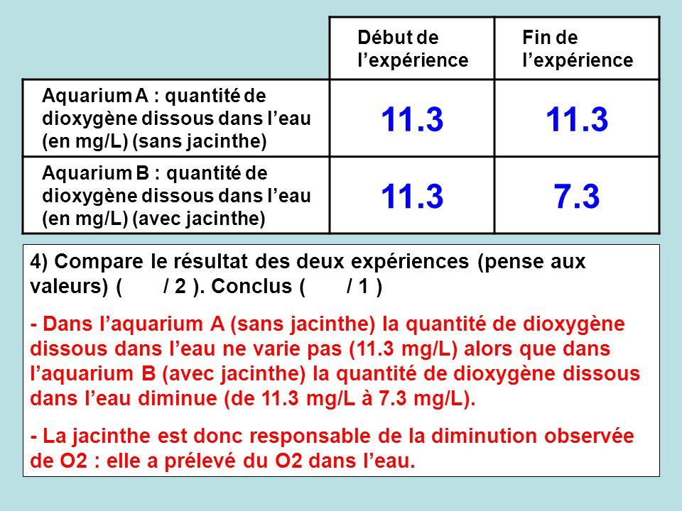 Début de l'expérience Fin de l'expérience. Aquarium A : quantité de dioxygène dissous dans l'eau (en mg/L) (sans jacinthe)