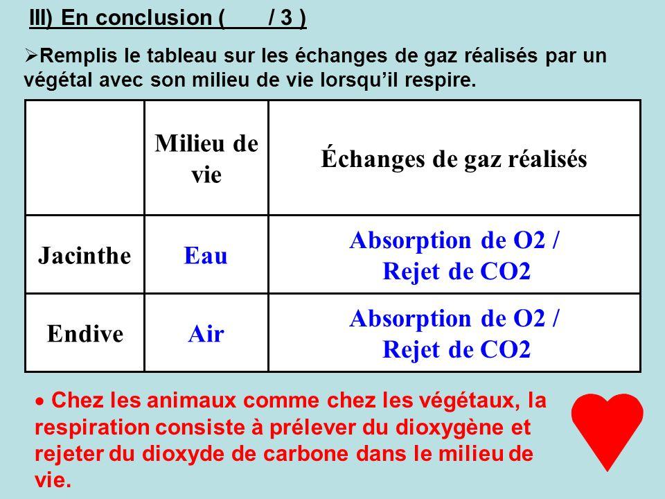 Échanges de gaz réalisés