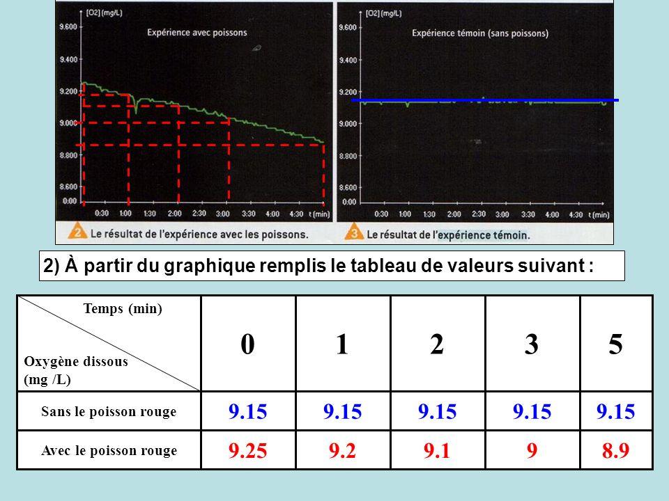 2) À partir du graphique remplis le tableau de valeurs suivant :