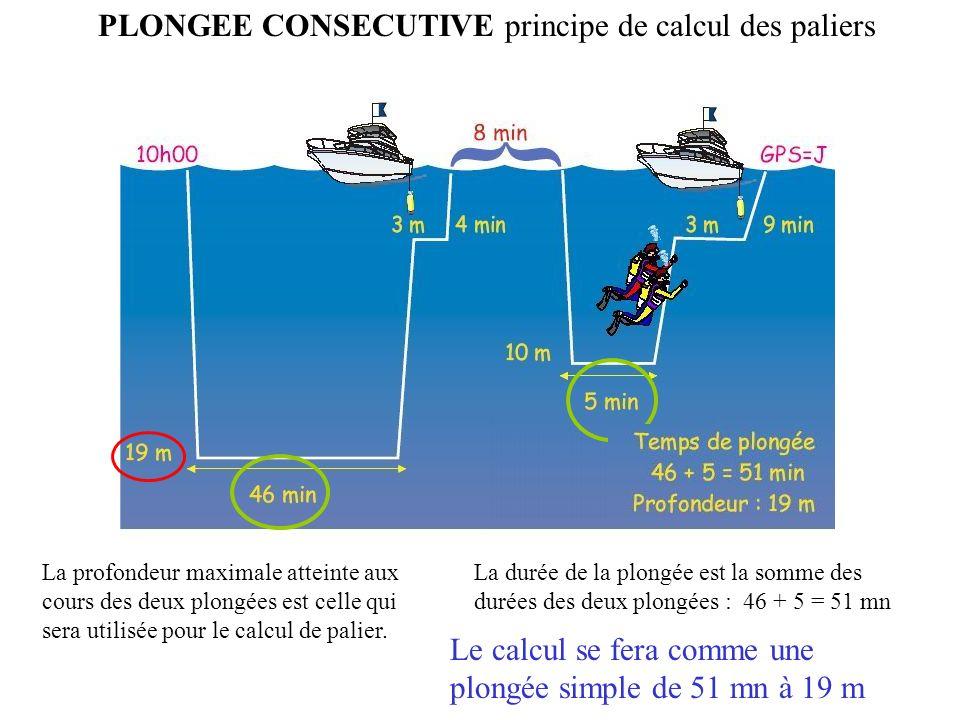 PLONGEE CONSECUTIVE principe de calcul des paliers