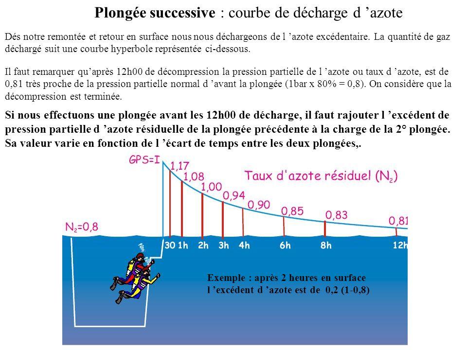 Plongée successive : courbe de décharge d 'azote