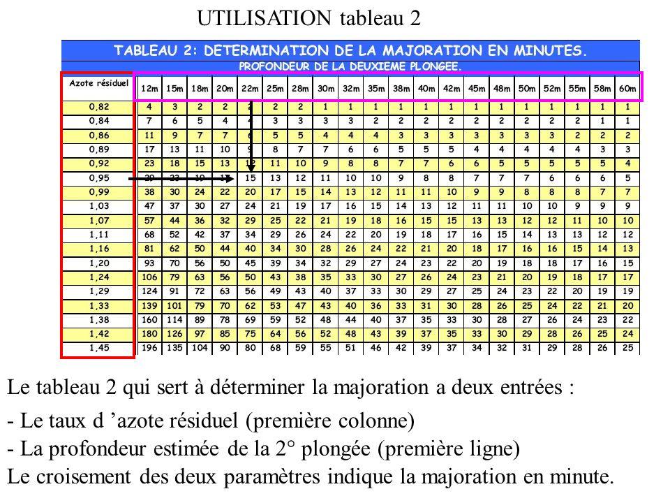 UTILISATION tableau 2 Le tableau 2 qui sert à déterminer la majoration a deux entrées : - Le taux d 'azote résiduel (première colonne)
