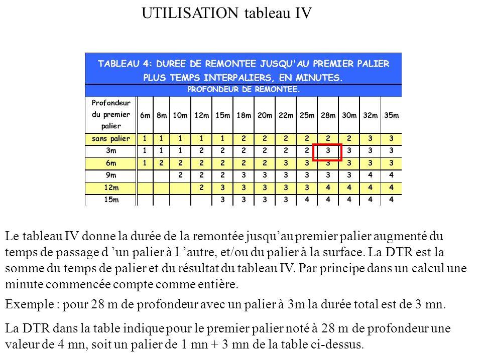 UTILISATION tableau IV