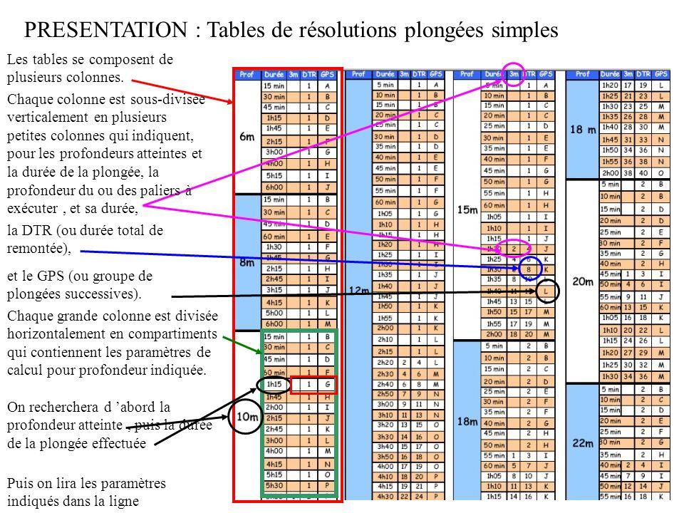 PRESENTATION : Tables de résolutions plongées simples