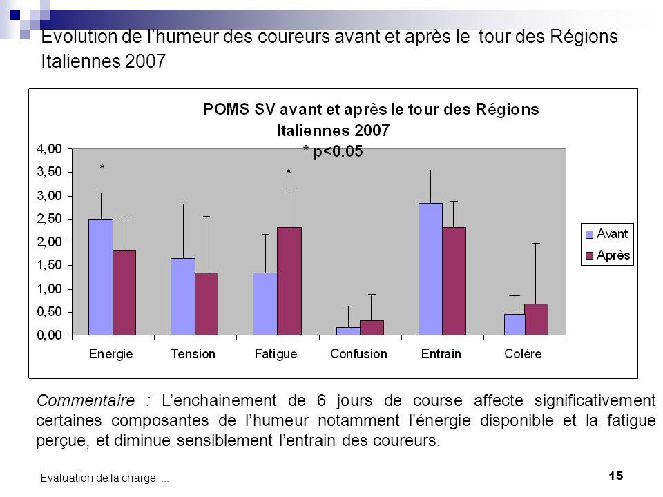 Evolution de l'humeur des coureurs avant et après le tour des Régions Italiennes 2007