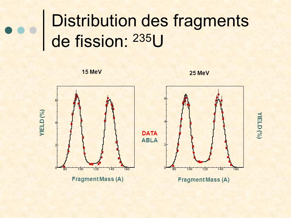 Distribution des fragments de fission: 235U