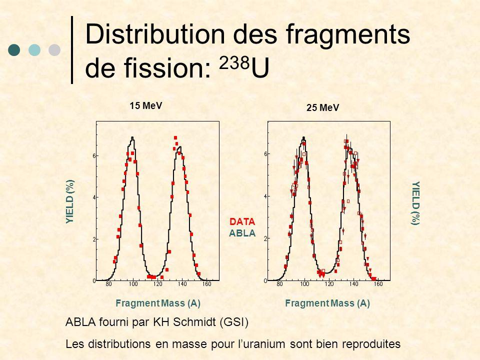 Distribution des fragments de fission: 238U