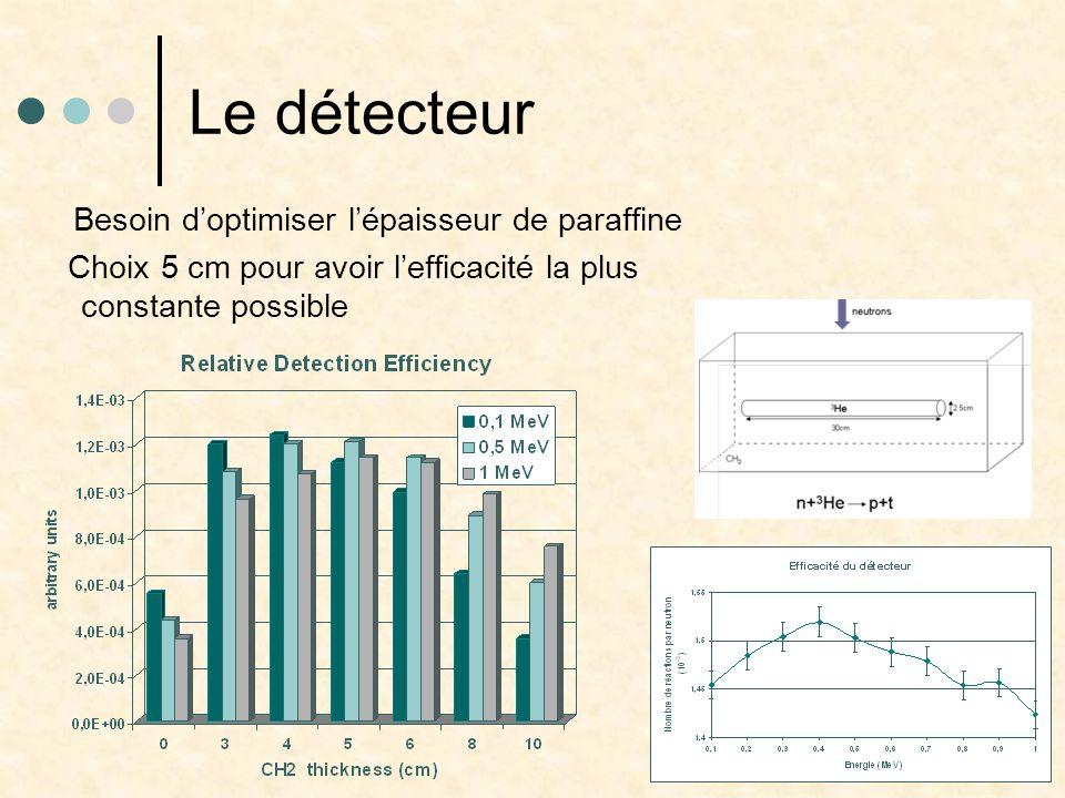 Le détecteur Besoin d'optimiser l'épaisseur de paraffine