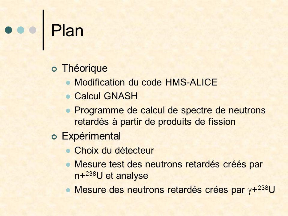Plan Théorique Expérimental Modification du code HMS-ALICE
