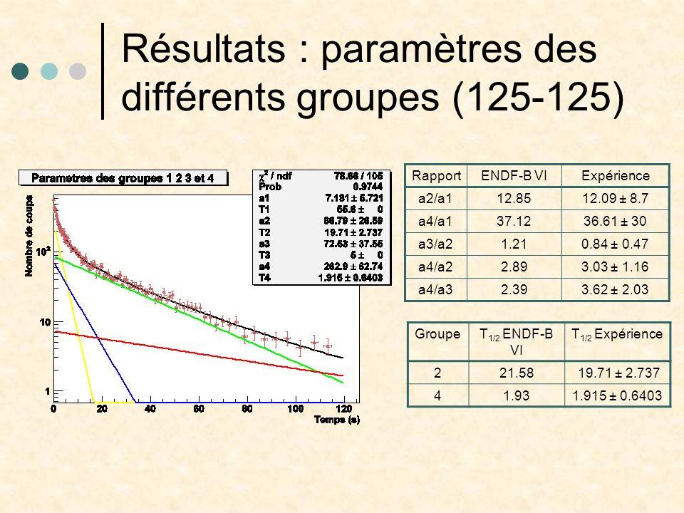 Résultats : paramètres des différents groupes (125-125)