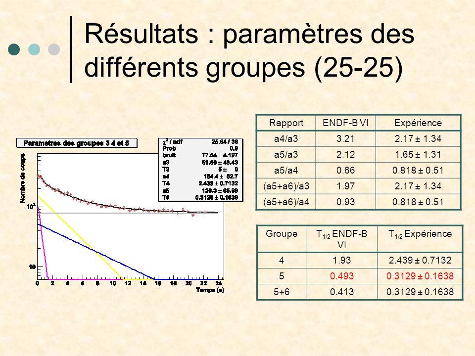 Résultats : paramètres des différents groupes (25-25)