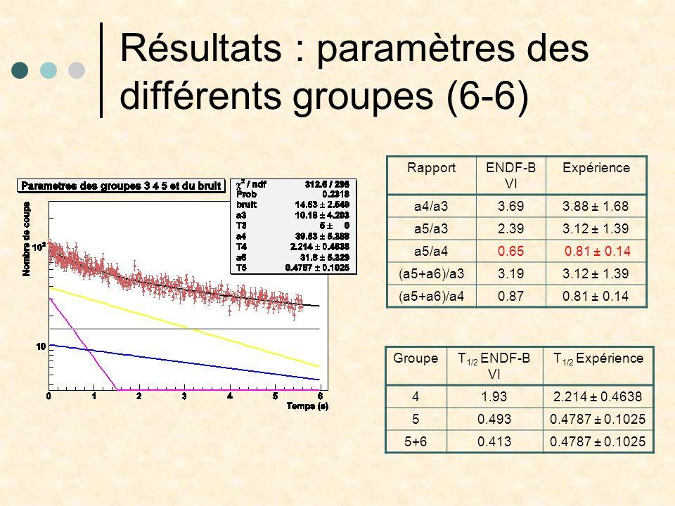 Résultats : paramètres des différents groupes (6-6)