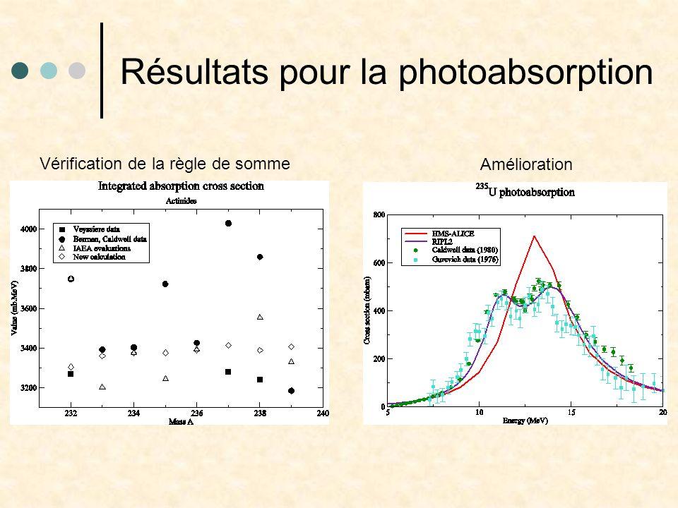 Résultats pour la photoabsorption