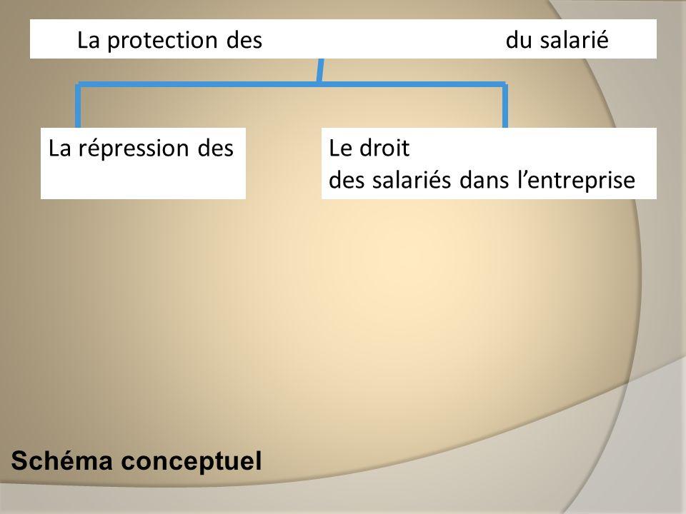 La protection des libertés individuelles du salarié