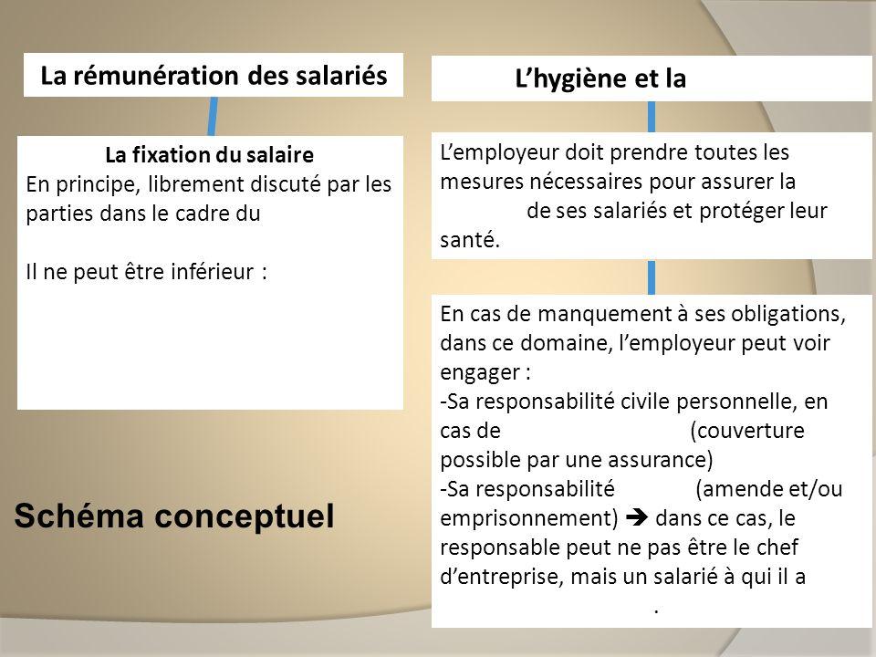 La rémunération des salariés L'hygiène et la sécurité