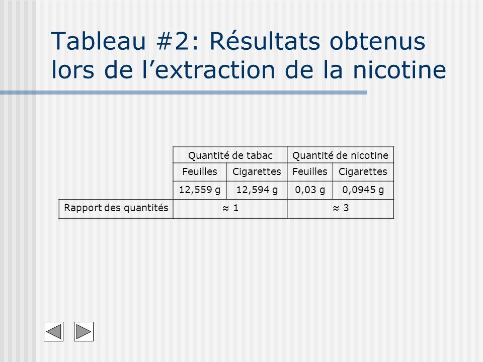 Tableau #2: Résultats obtenus lors de l'extraction de la nicotine