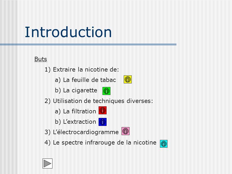 Introduction Buts 1) Extraire la nicotine de: a) La feuille de tabac