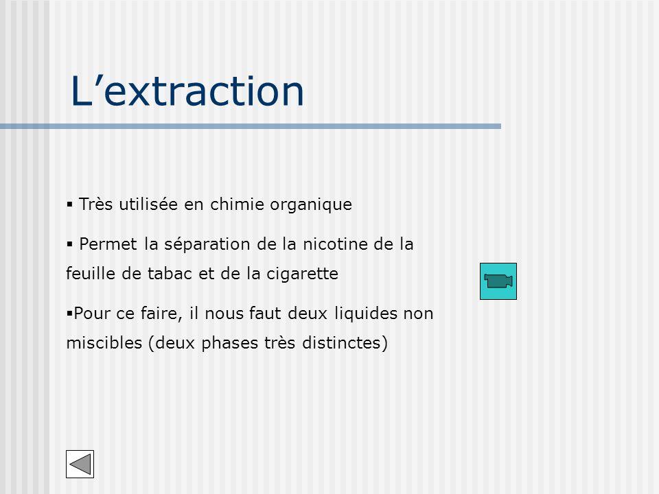 L'extraction Très utilisée en chimie organique