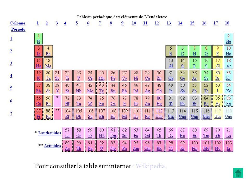 Pour consulter la table sur internet : Wikipedia.
