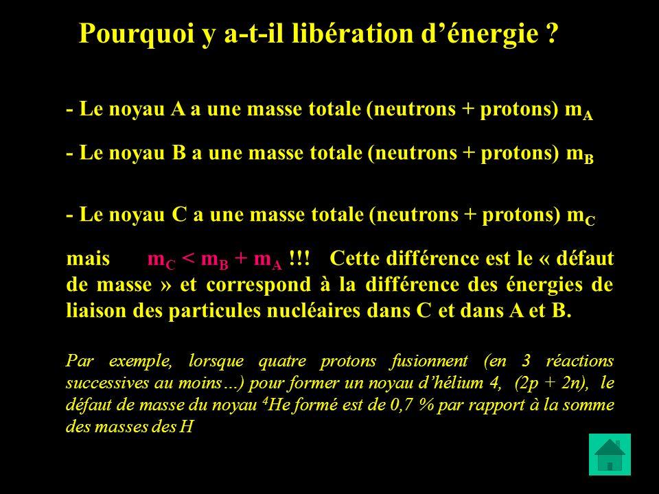 Pourquoi y a-t-il libération d'énergie
