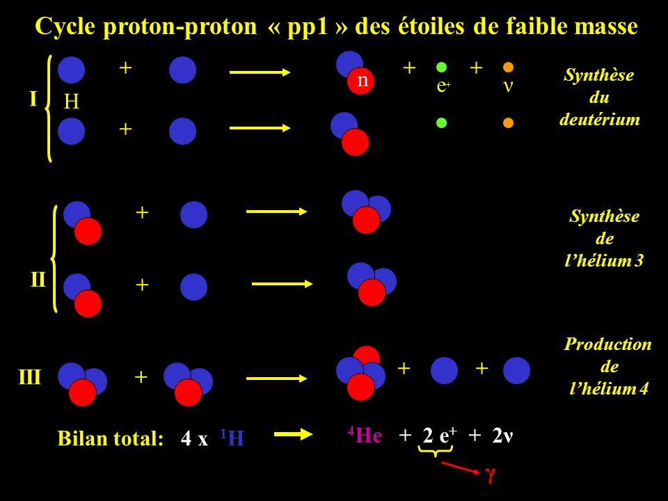 Cycle proton-proton « pp1 » des étoiles de faible masse