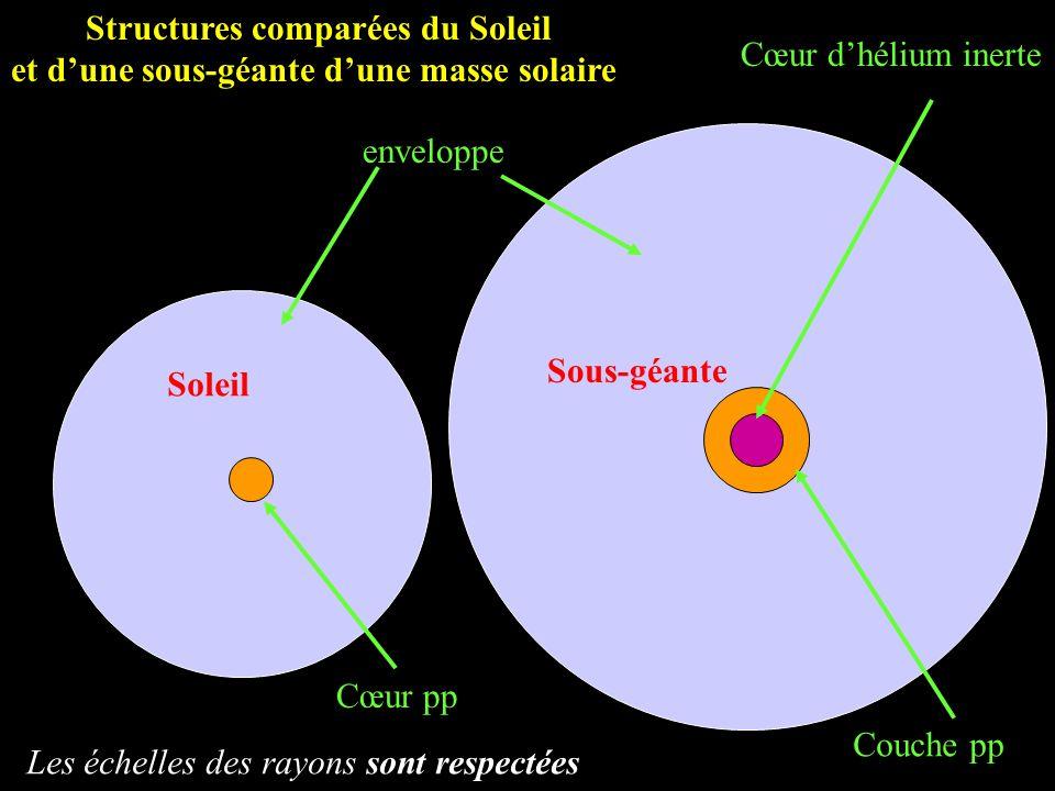 Structures comparées du Soleil