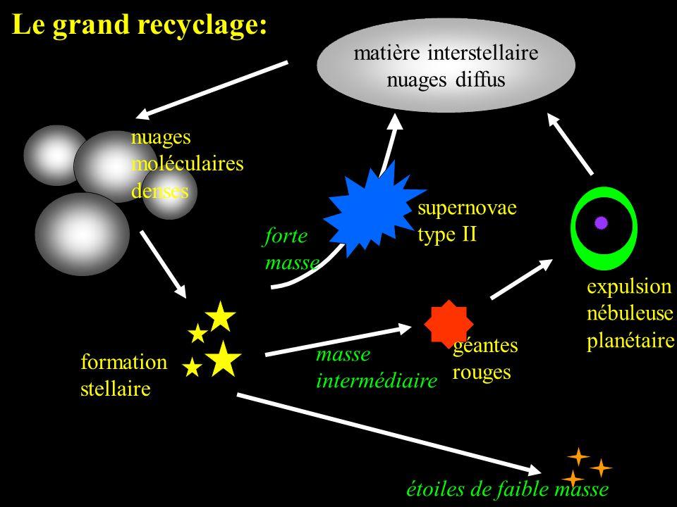 matière interstellaire