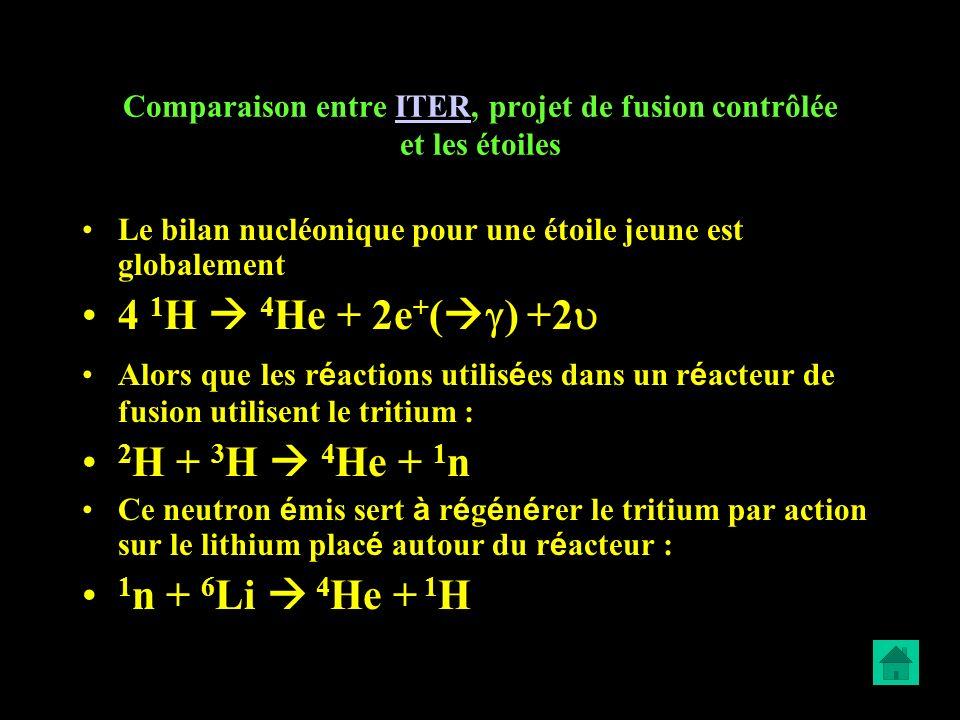 Comparaison entre ITER, projet de fusion contrôlée et les étoiles