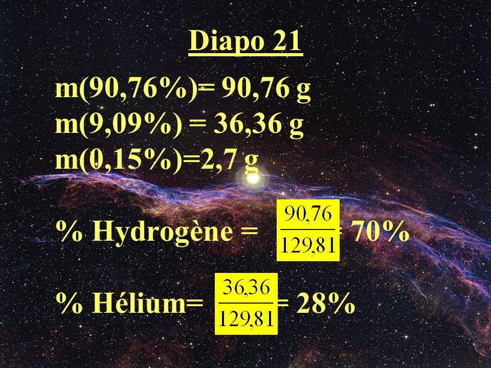 Diapo 21 m(90,76%)= 90,76 g m(9,09%) = 36,36 g m(0,15%)=2,7 g % Hydrogène = = 70% % Hélium= = 28%
