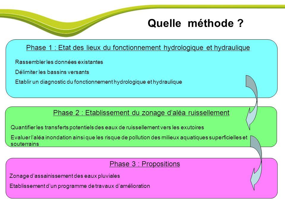 Quelle méthode Phase 1 : Etat des lieux du fonctionnement hydrologique et hydraulique. Rassembler les données existantes.